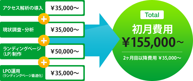 Total 初期費用\00,000