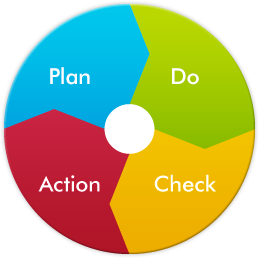 Plan,Do,Check,Action